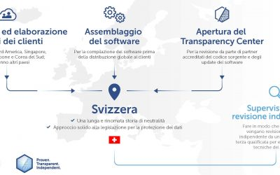 Kaspersky Global Transparency Initiative