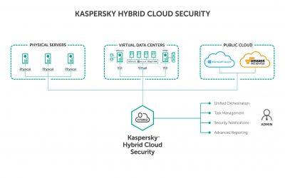 Presentato Kaspersky Hybrid Cloud Security