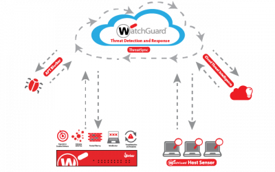 Nuove funzionalità in WatchGuard Threat Detection and Response