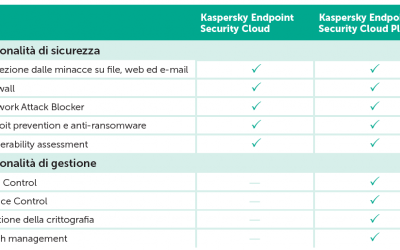 Nuovo licensing di Kaspersky Endpoint Security Cloud