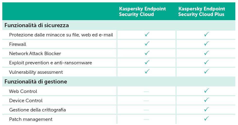 Licensing Kaspersky